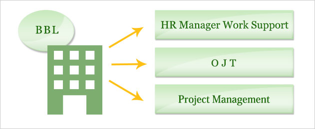 Human Resources Manager Work Support