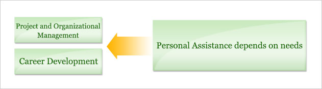Skill Development/Career Development Personal Assistance